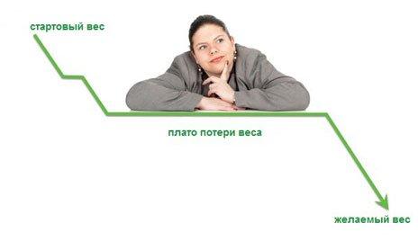 График похудения по методу Плато