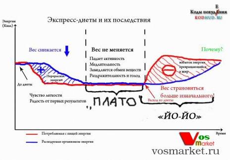 Диаграмма стадий похудения по методу Плато
